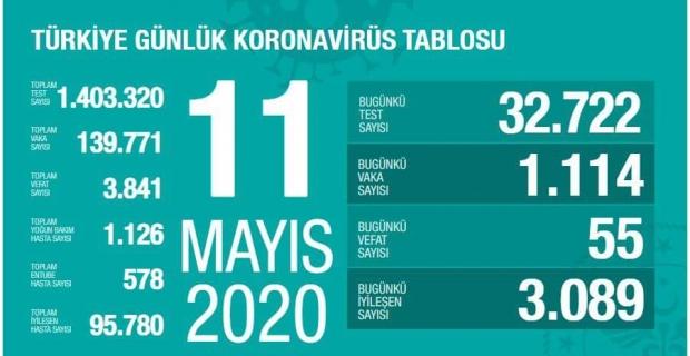 Türkiye, Koronavirüs'ü yeniyor
