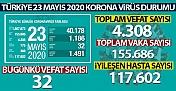 Sağlık Bakanlığı: 'Son 24 saatte korona virüsten 32 can kaybı, bin 186 yeni vaka'